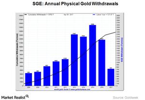uploads///Physical gold demnad