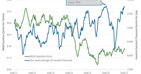 uploads/2017/08/gasoline-demand-3-1.png