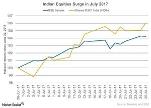 uploads/2017/07/Indian-Equities-Surge-in-July-2017-2017-07-27-1.jpg