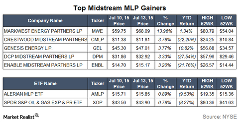 uploads/2015/07/Gainers6.png