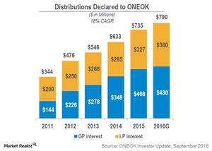 uploads///distributions declared to oke