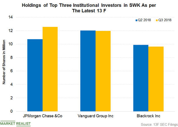uploads///Part  Dividend Institutional Investors Q