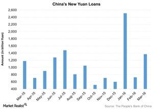 uploads///Chinas New Yuan Loans