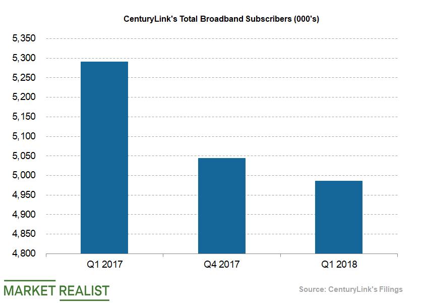 uploads///Telecom CenturyLink Q Broadband Subscribers