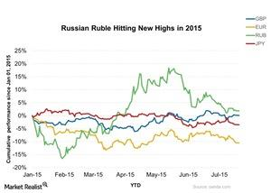 uploads///Russian Ruble Hitting New Highs in