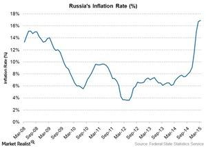 uploads///russias inflation rate
