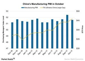 uploads///Chinas Manufacturing PMI in October