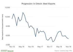 uploads/2018/12/China-steel-exports-1.png