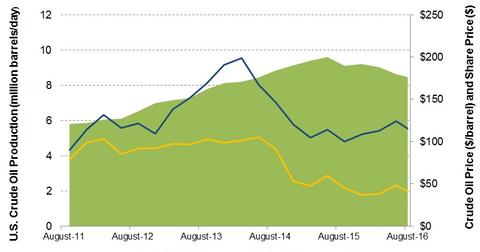 uploads/2016/08/Crude-Oil-price-production-1.jpg