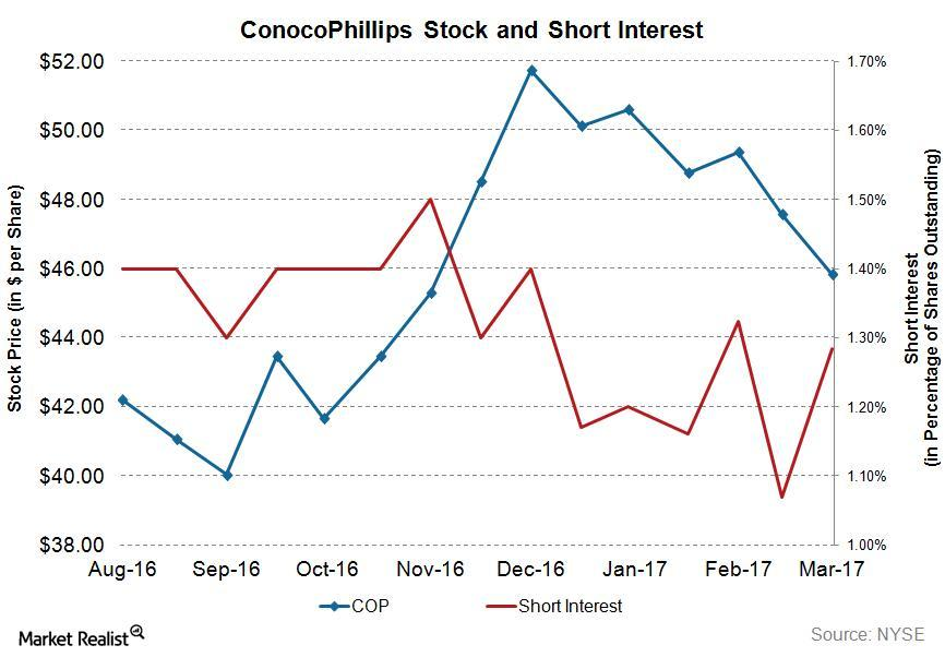 uploads///COP WU Short Interest