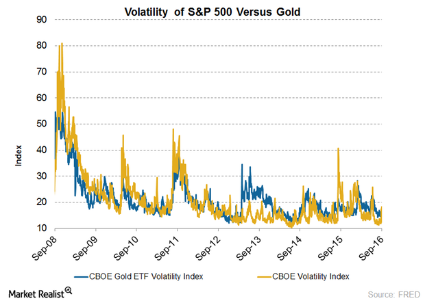 uploads///volatilities of gold vs sp