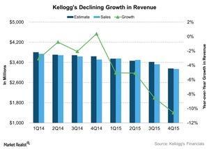 uploads/2016/02/Kelloggs-Declining-Growth-in-Revenue-2016-02-121.jpg