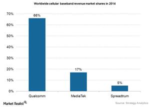 uploads/2015/05/Semiconductor-cellular-baseband-market-shares1.png