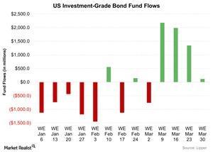 uploads/2016/04/US-Investment-Grade-Bond-Fund-Flows-2016-04-111.jpg