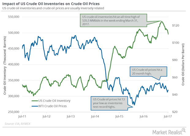 uploads///US crude oil inventories and prices