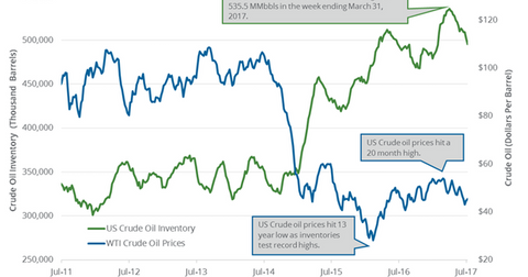 uploads/2017/07/US-crude-oil-inventories-and-prices-1.png