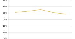uploads///A_Semiconductors_TXN profit margins Q