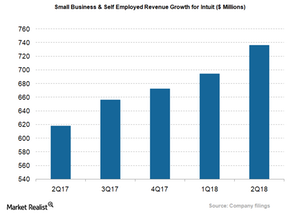 uploads/2018/04/INTU_SMall-business-revenue-growth-1.png