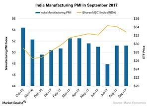 uploads/2017/10/India-Manufacturing-PMI-in-September-2017-2017-10-13-1.jpg