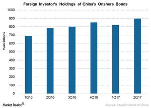 uploads/// China Bonds