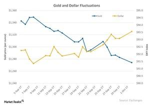 uploads/2017/10/Gold-and-Dollar-Fluctuations-2017-10-03-1.jpg
