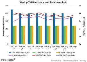 uploads/2015/09/Weekly-T-Bill-Issuance-and-Bid-Cover-Ratio-2015-09-071.jpg