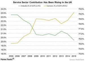uploads/2016/07/service-sector-GDP-uk-2.jpg