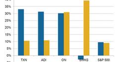 uploads///A_Semiconductors_Industry_analog stocks performance