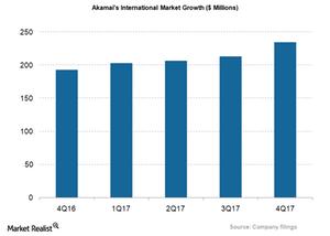 uploads/2018/02/AKAM_International-Market-revs-1.png
