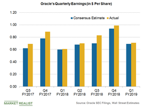 uploads/2018/09/Oracle-earnings-and-consensus-1.png