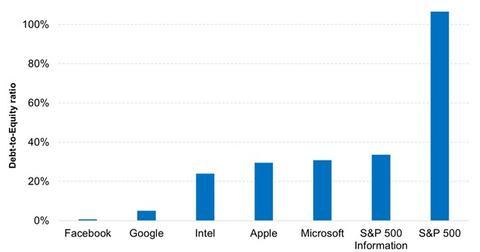 uploads/2015/03/Tech-companies-are-less-leveraged-2015-03-051.jpg