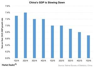 uploads/2016/05/Chinas-GDP-is-Slowing-Down-2016-04-171.jpg