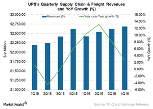 uploads/2017/02/UPS-Supply-Chain-1.png