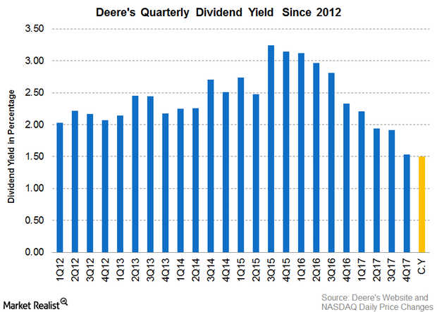 uploads///Part  Deere Div Yield Q