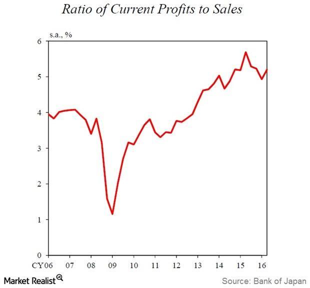 uploads///Corporate Profits