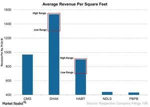 uploads/2015/04/Average-Revenue-Per-Square-Feet-2015-04-171.jpg