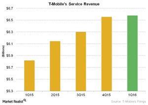 uploads///Telecom T Mobiles Service Revenue