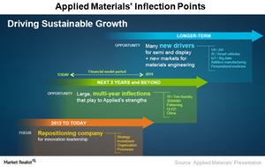 uploads///A_Semiconductors_AMAT_growth drivers