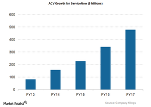 uploads///NOW_ACV growth