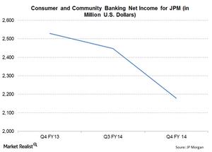uploads///JPM Q Net Income Consumer Community