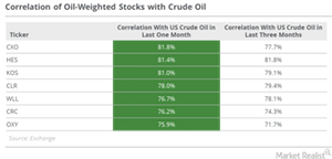 uploads/2016/12/correlation-with-oil..-1.png