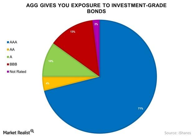 uploads///AGG Gives You Exposure to Investment Grade Bonds