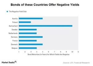 uploads/2016/06/negative-yields-1.jpg