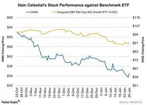 uploads/2016/01/Hain-Celestials-Stock-Performance-against-Benchmark-ETF-2016-01-271.jpg