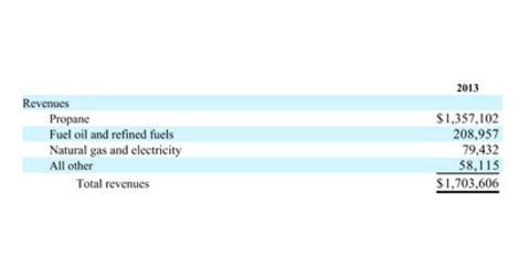 uploads/2014/06/SPHs-FY2013-Revenues.jpg