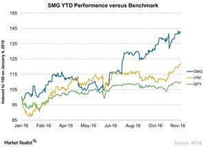 uploads///SMG YTD Performence versus Benchmark