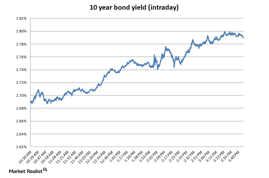 uploads/// year bond intraday