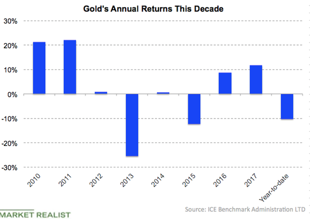 uploads///Gold annual return