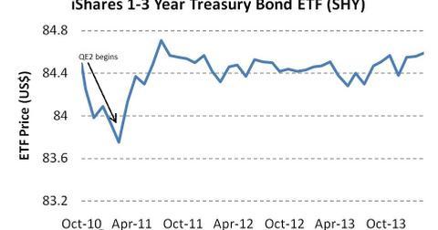 uploads/2014/03/iShares-1-3-Year-Treasury-Bond-ETF-SHY.jpg
