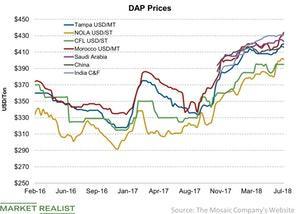 uploads/2018/07/DAP-Prices-2018-07-08-1.jpg